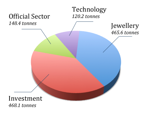 Third quarter 2011 gold demand pie chart