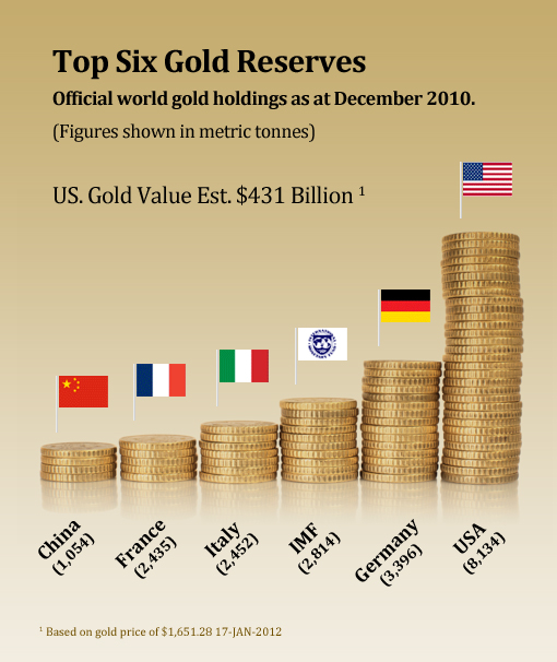 Gold Reserve Infographic