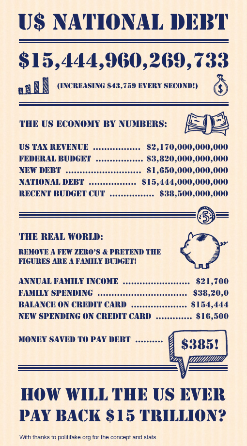 US National Debt Info-graphic